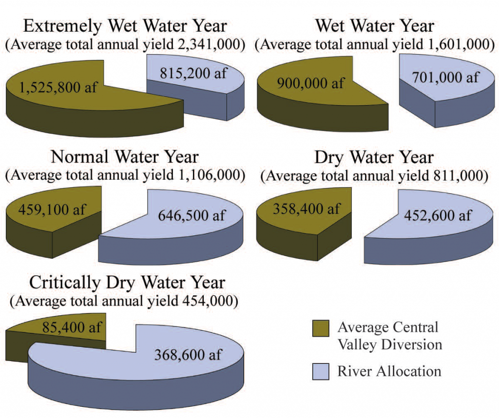 TRRP flow allocation chart based on the water year determination